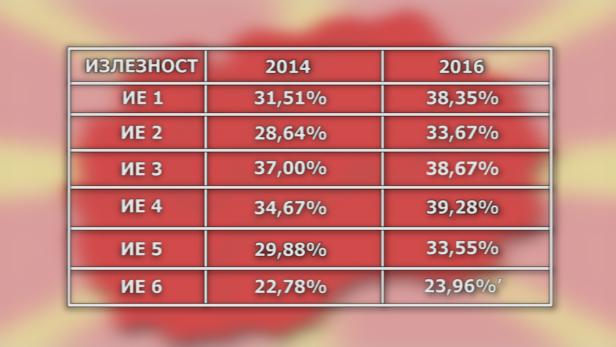 Споредба на излезноста на изборите во 2014 и 2016 година
